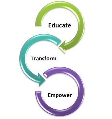 educate transform Empower